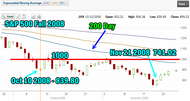 Fullyinformed Polls - S&P500 Stock Chart Fall 2008