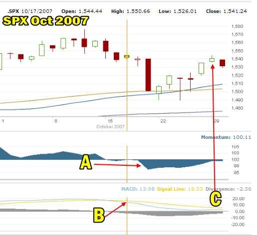 SPX Oct 2007 Chart