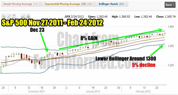 Market Timing / Market Direction for Feb 24 2012