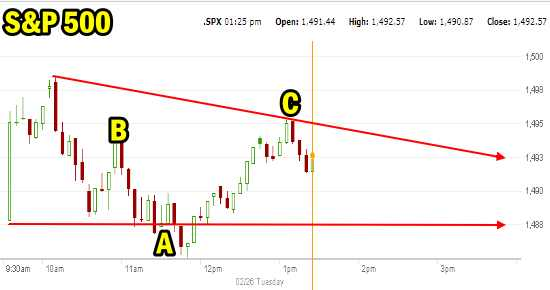 Market Direction on the S&P 500 Feb 26 2013