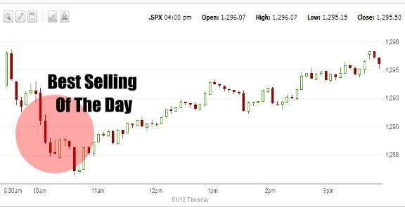 Market Timing / Market Direction 1 day chart on S&P 500 for Jan 12 2012