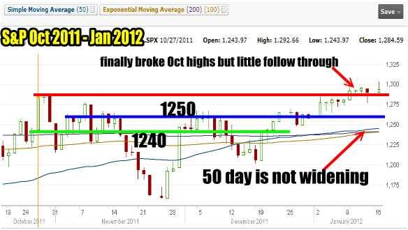 Market Timing / Market Direction Chart For Nov 2011 - Jan 2012
