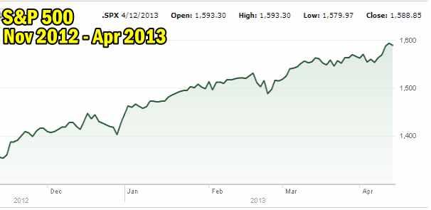S&P 500 Market Direction Pattern