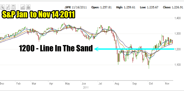 Market Timing / Market Direction 1200 Line In The Sand