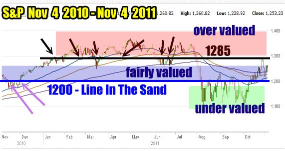 Market Timing / Market Direction S&P Chart Nov 4 2010 to Nov 4 2011
