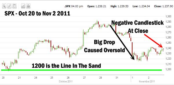Market Timing / Market Direction - Nov 2 2011 S&P Chart