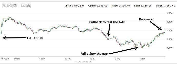 Market Direction S&P500 chart for Sept 29 2011