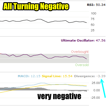 Market Timing / Market Direction S&P Technicals are negative