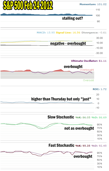Market Timing / Market Direction Indicators Show The Market Overbought