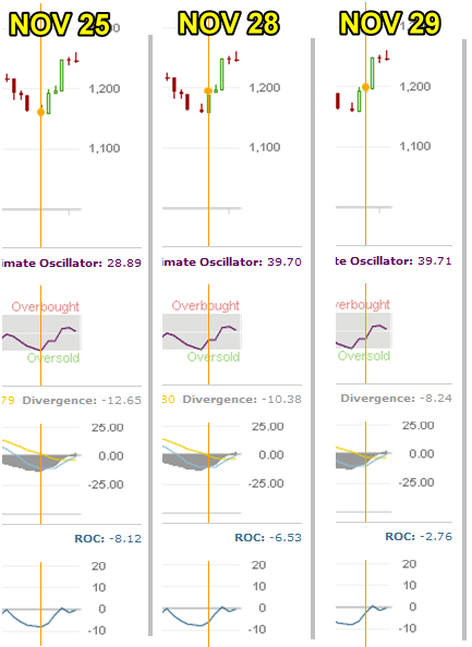 Market Timing / Market Direction indicators for Nov 25 to Dec 2 2011