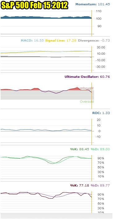 Market Timing / Market Direction Indicators For Feb 15 2012