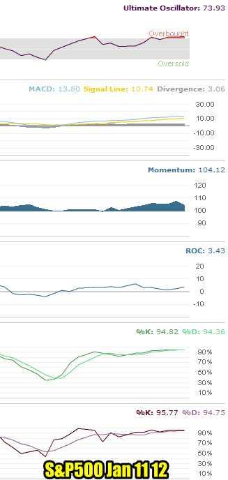 S&P 500 Market Timing Technicals