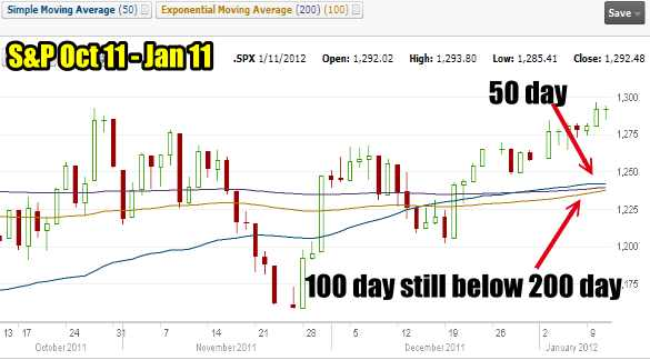 S&P 500 for Jan 11 2012