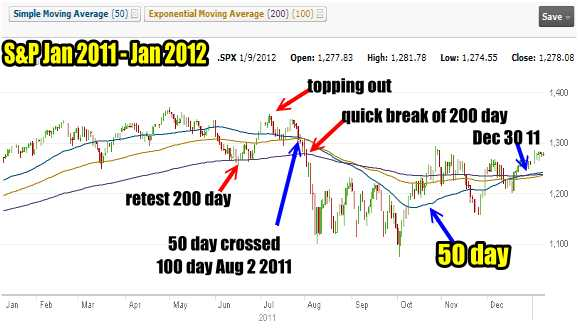 Market Timing / Market Direction Chart For S&P 500 Jan 2011 to Jan 2012