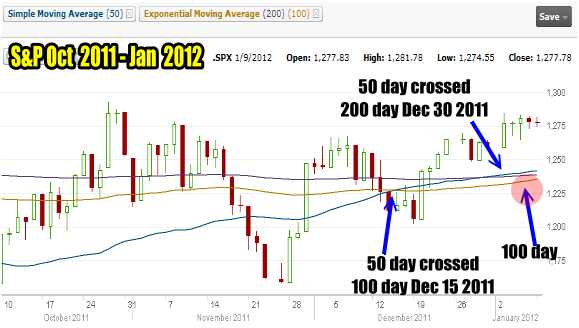 Market Timing / Market Direction 3 Month Chart S&P500