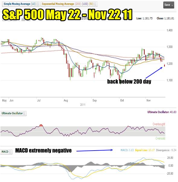 Market Timing / Market Direction - S&P 500 for Nov 22 2011