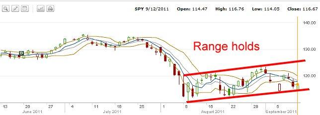 SPY Chart Septermber 12 2011