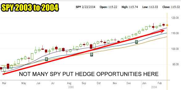 SPY PUT Hedge was not needed throughout many market periods
