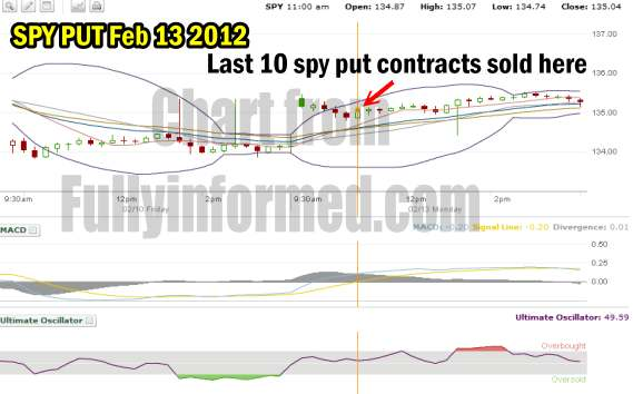 SPY PUT Trade Feb 13 2012 Showing Where I Sold The Last 10 Put Contracts