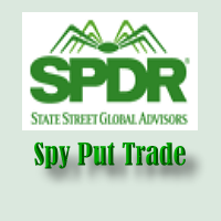 SPY Put – Back To The 5 Period SMA