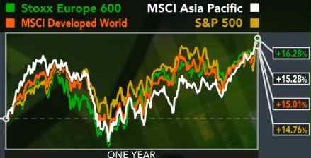 Stocks Rallied in 2012