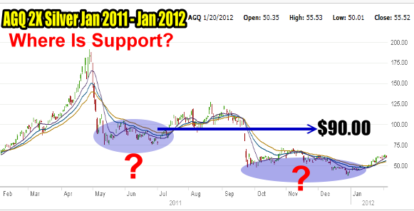 AGQ ProShares Where Is Support