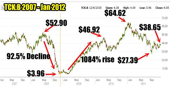 TCK.B Stock 2007 to 2011 Chart TCK Stock