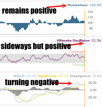 Market Timing / Market Direction Technicals Show Rollover Could Be Starting