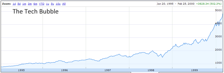 Nasdaq Tech Bubble Chart
