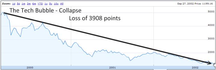 Nasdaq Crash Chart
