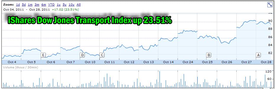 iShares Dow Jones Transport Index Up 23.51%