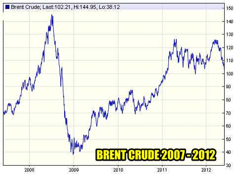 Trading Commodities - 5 Year Brent Crude Price