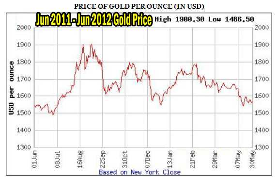 Trading Commodities - One Year Gold Chart