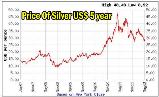 Trading Commodities - Silver 5 year chart