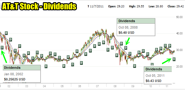 AT&T Stock / T Stock Dividends