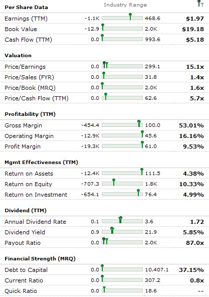 AT&T Stock - Financial Fundamentals of T Stock