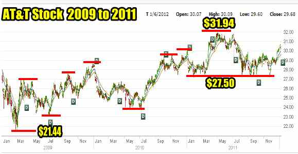 T Stock chart for 2009 to 2011