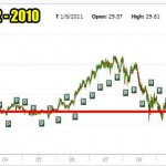 T Stock Chart 2001 to 2010