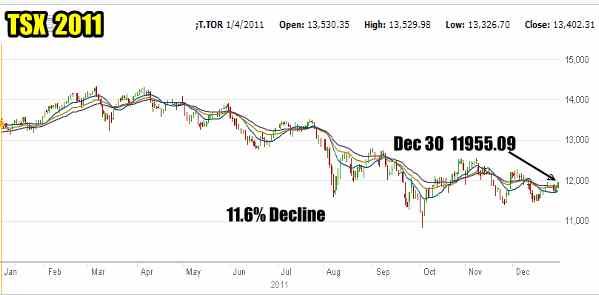 TSX 2011 Stock chart