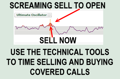 There are lots of technical timing tools to help investors interested in covered calls