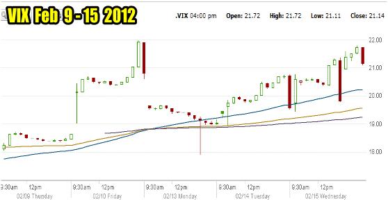 Market Timing / Market Direction VIX CHART