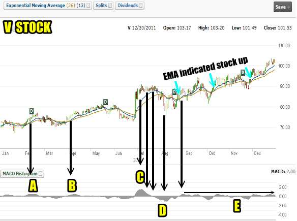 V Stock using the MACD histogram