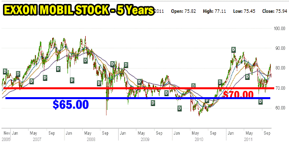 Exxon Mobil Stock - $70 strike examined
