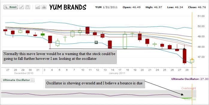 YUM Stock - Chart - Jan 31 2011