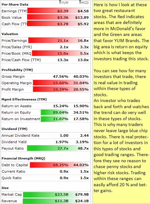 YUM Stock statistics for 2010 to 2011 versus McDonalds Stock