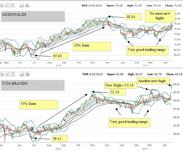 YUM Stock VS McDonalds Stock Performance